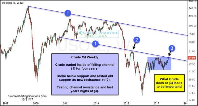 Отскок цены на нефть поддержал акции добыващих компаний