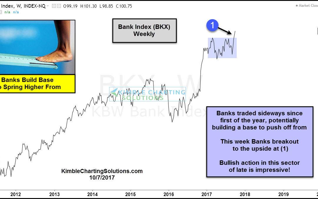 Banks breakout of upper level basing pattern-