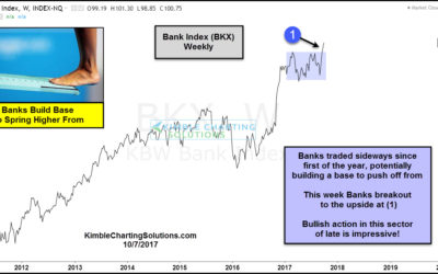 Banks breakout of upper level basing pattern-