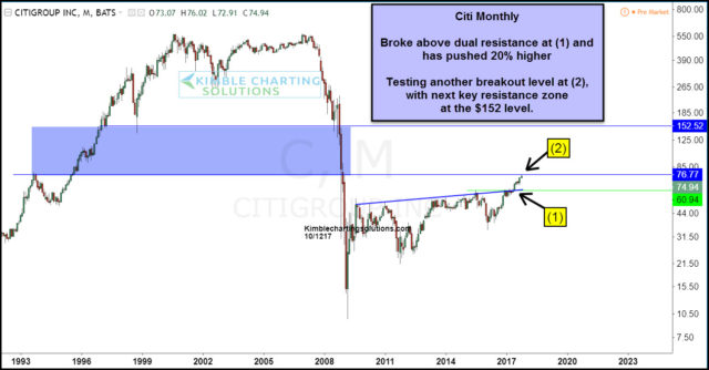 citi group weekly