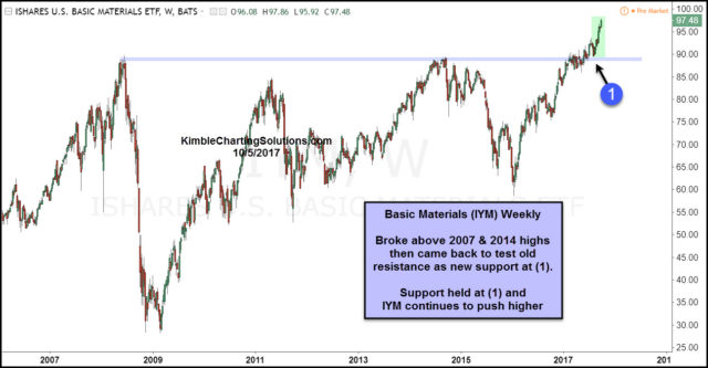 basic materials weekly chris kimble chart