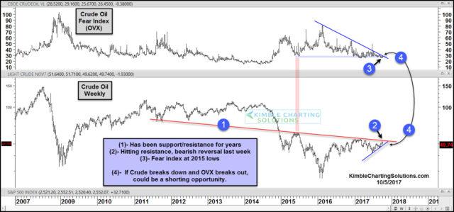 Crude oil weekly, chris kimble chart