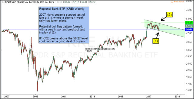 regional bank etf KRE