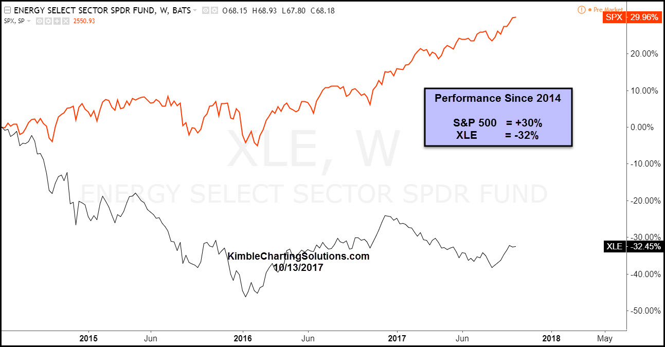 xle-spy-performance-since-2014.jpg