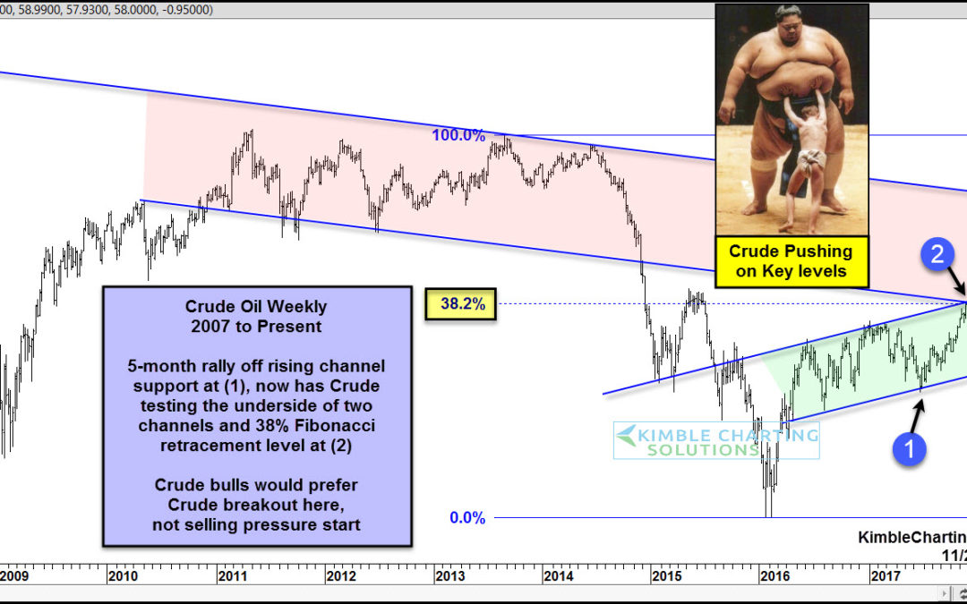 Crude Oil bulls don't want to see selling start here