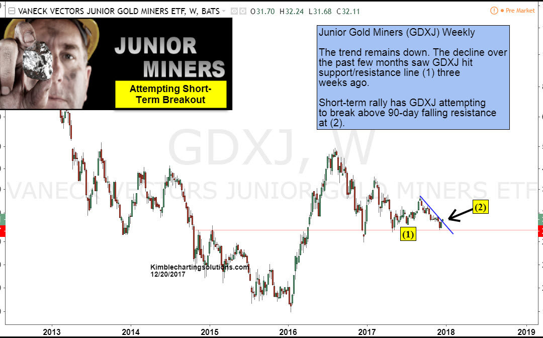 Junior Mining Stocks Attempting Breakout