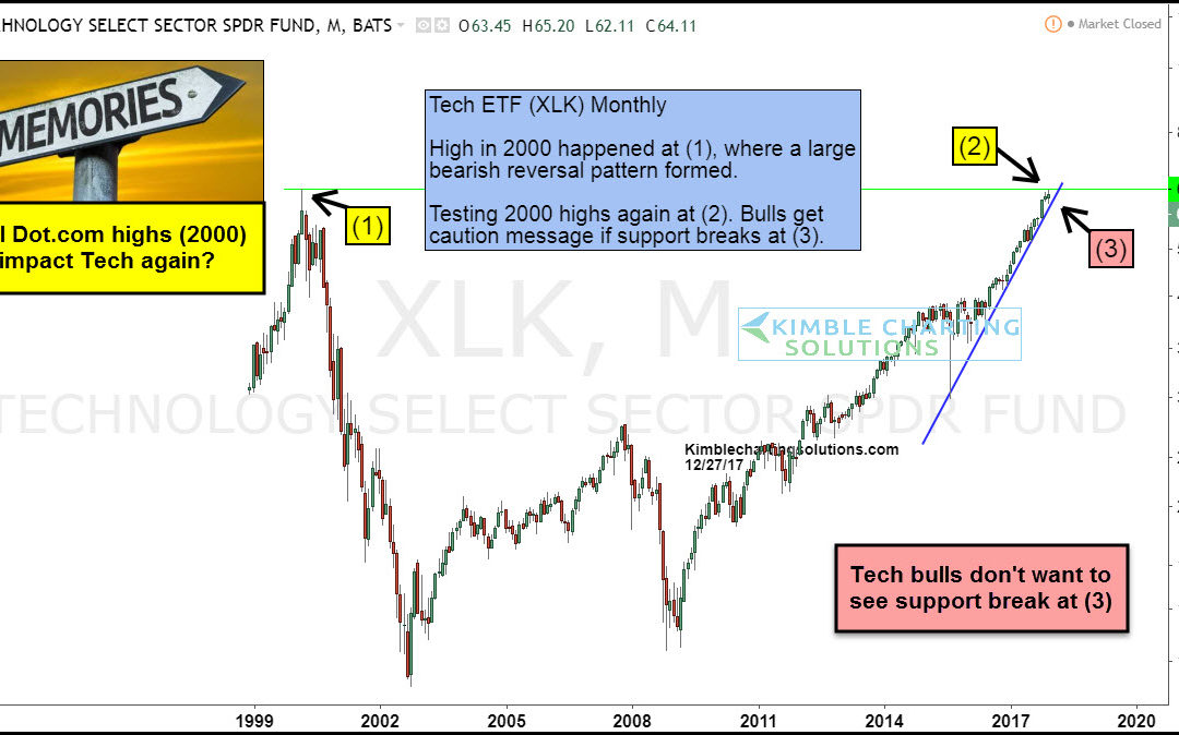 Tech bulls want this level to be forgotten!