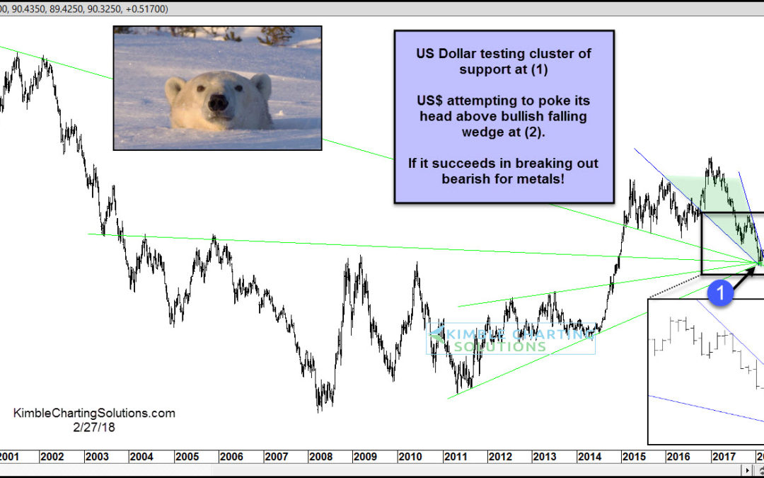 US Dollar Rally May Spell Trouble For Precious Metals!