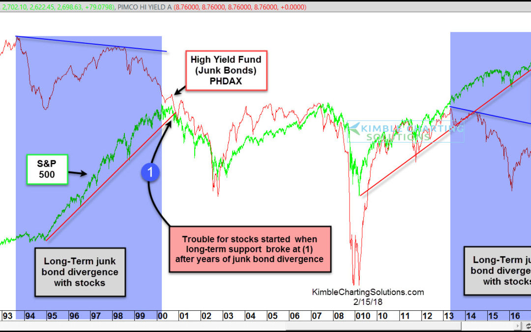 Junk Bonds-Multi-year divergence opportunity at hand