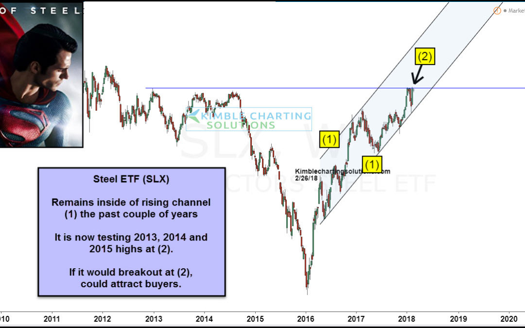 Steel ETF attempting multi-year breakout opportunity!