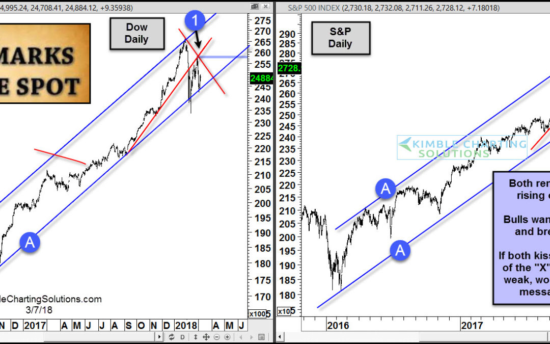 """X"" marks the spot that bulls should be watching!"