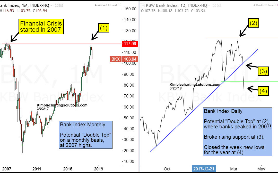 Banks peak at financial crisis highs? Here we go again?