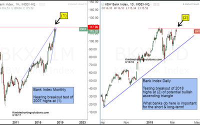 Bank Index- Testing 2007 level, breakout or double top?