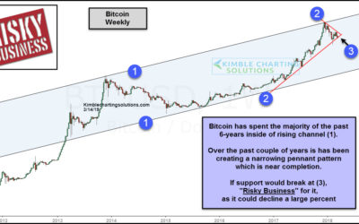 Bitcoin; Risky business price point in play here!