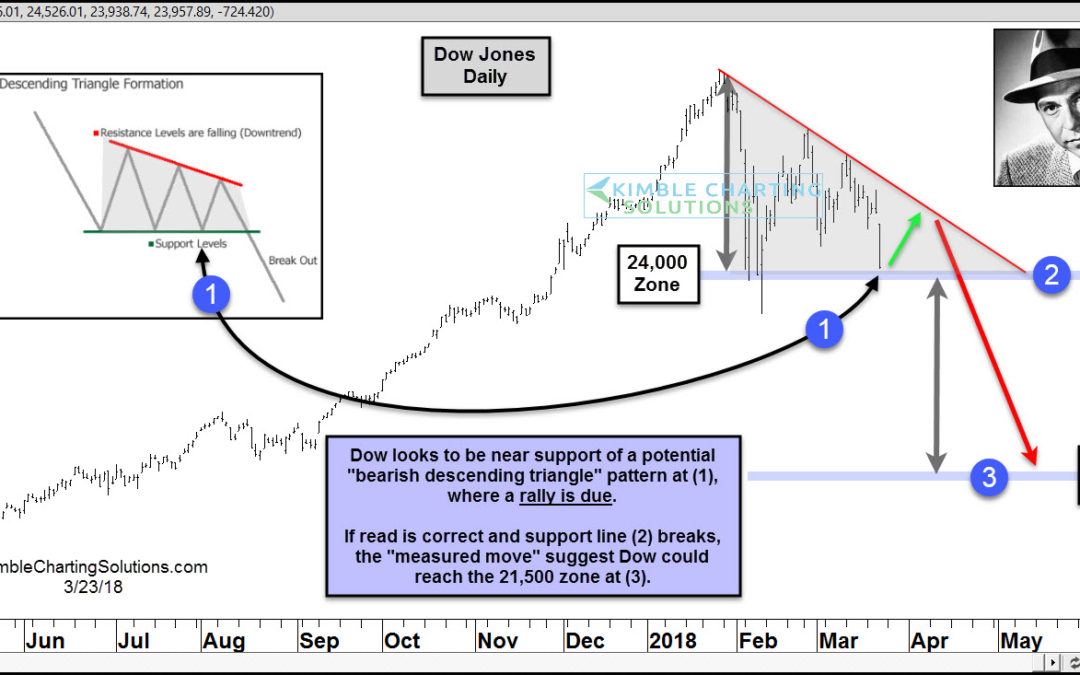 Dow Jones- Bounce due on the way to 21,000 level, says Joe Friday