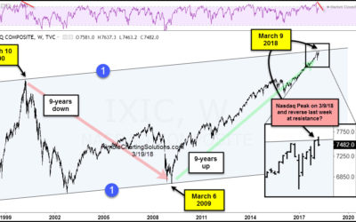 Is The Nasdaq Market Ride Over? Watch Those Divergences!