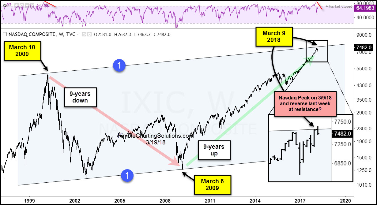View Nasdaq Composite Testing Top Of 20 Year Rising Channel March