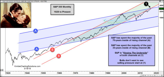 S&P Kissing underside of two multi-decade channels