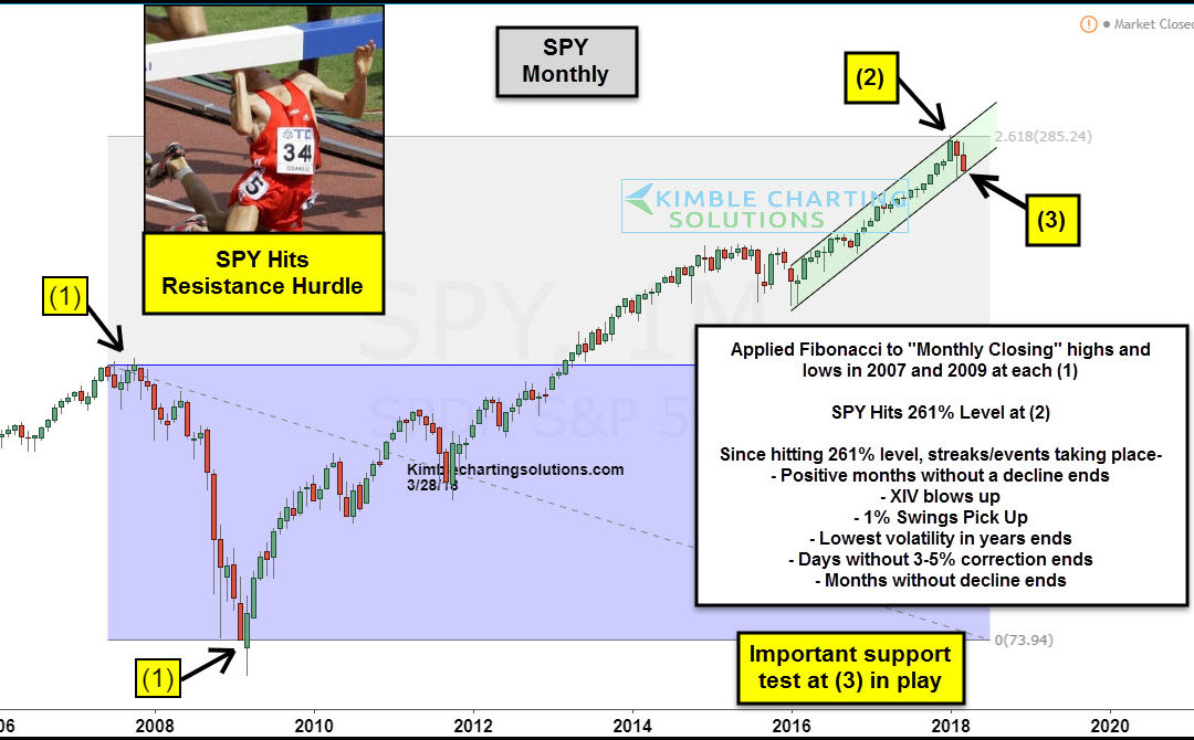 S&P 500-Historical resistance causing big changes!
