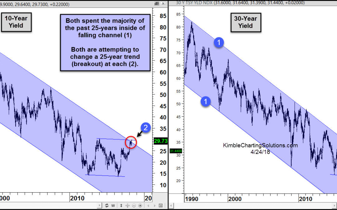Interest rates attempting 25-year breakouts!