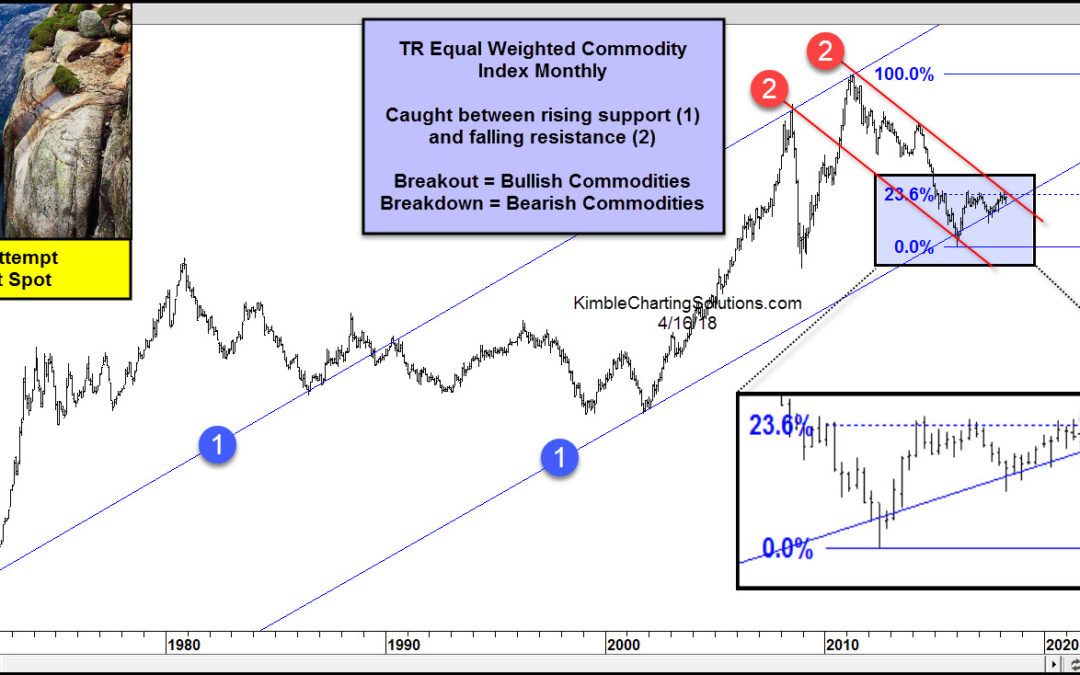 Commodities- Breakout attempt from multi-decade pattern