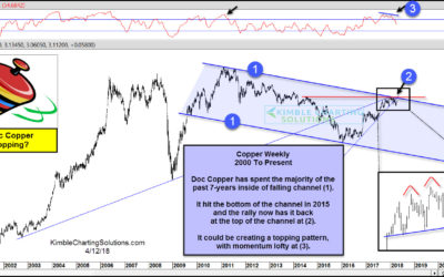 Doc Copper could be creating a toppping pattern