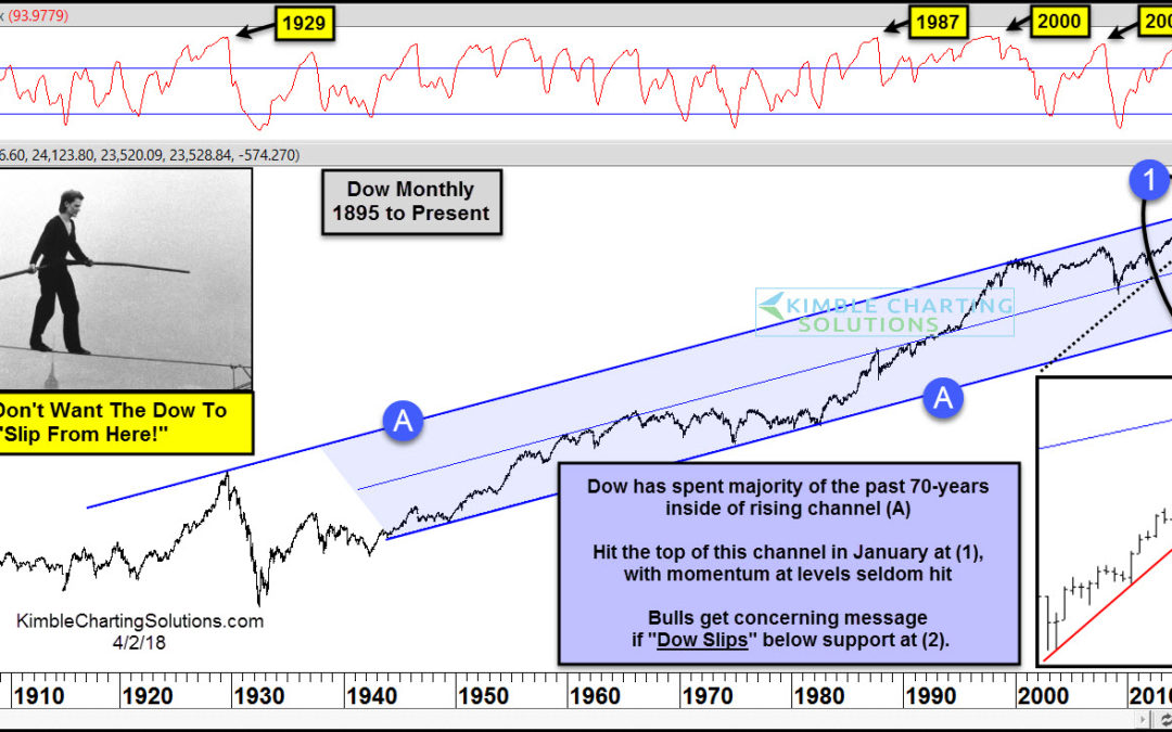 Stock Market Bulls Don't Want The Dow To Slip From Here!