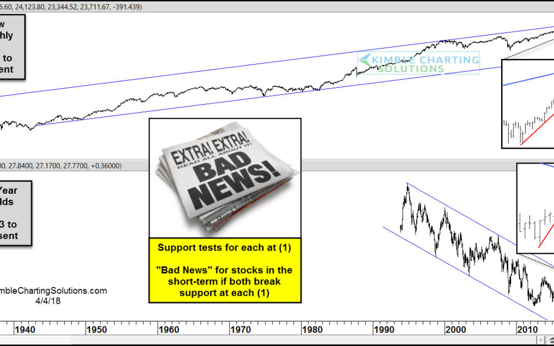 S&P-Patterns suggests 10% decline upcoming on support break