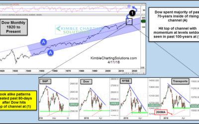 Stock indices creating look-alike bearish patterns?