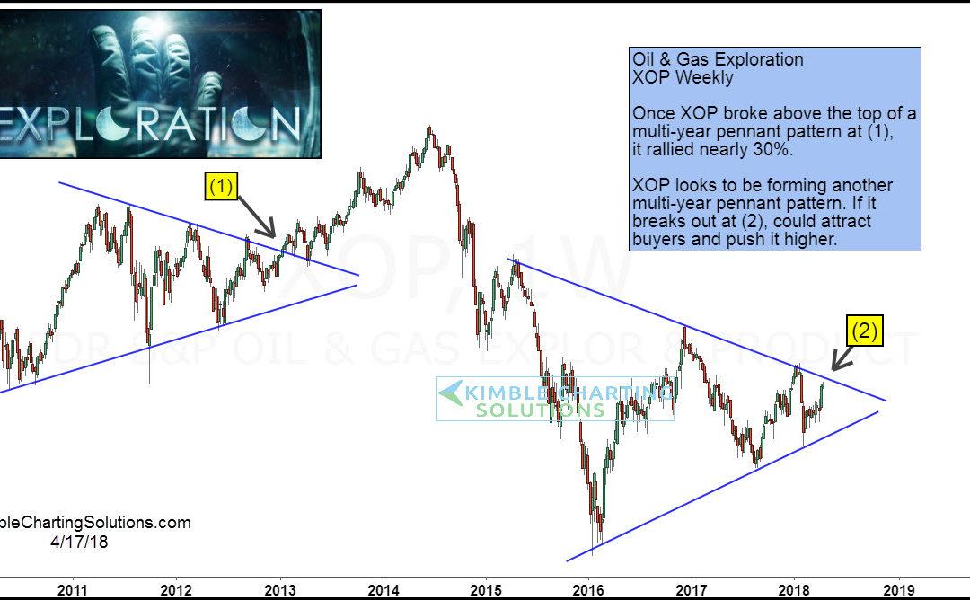 Energy Stocks Exploring Multi-year pennant breakout