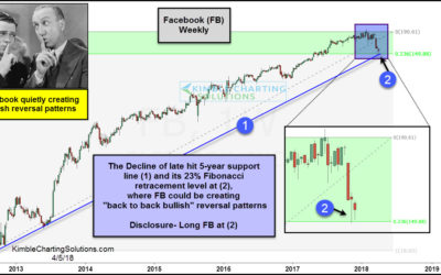 Facebook-Bullish reversals taking place at 6-year support
