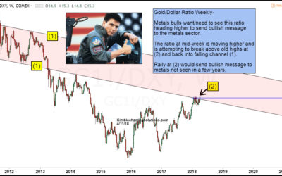Gold Is Knocking… Will Metals Bulls Answer?