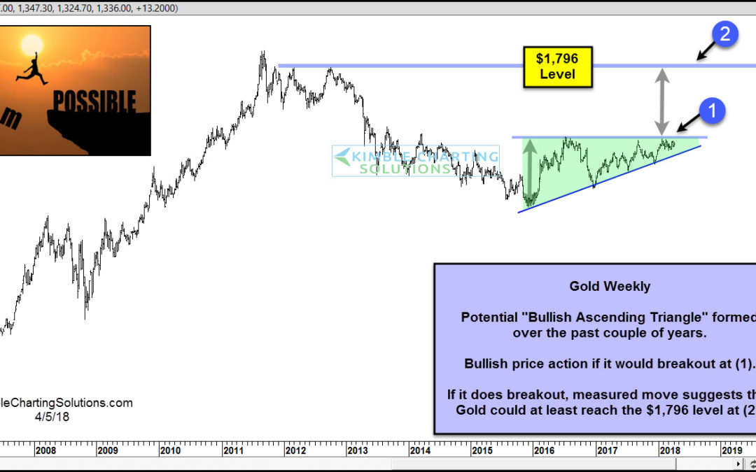 A Breakout Here Could Produce Another Gold Rush