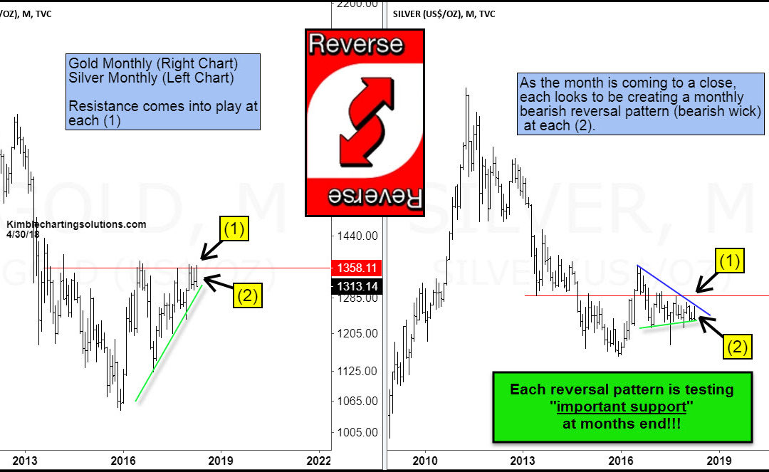 Gold & Silver; Ending month with bearish reversal patterns
