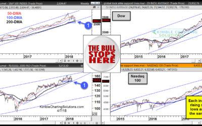 The Stock Bull Market Stops Here!