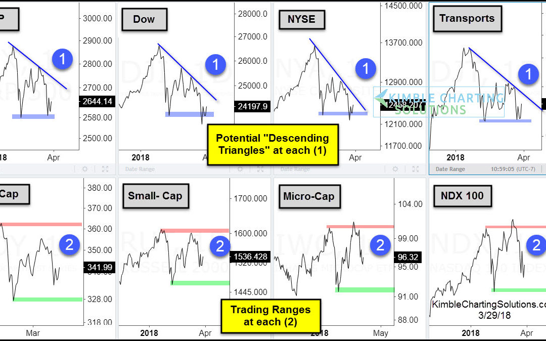Major stock indices potentially creating bearish patterns in 2018