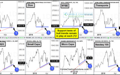 Large To Small Indices Remain Above Important Support