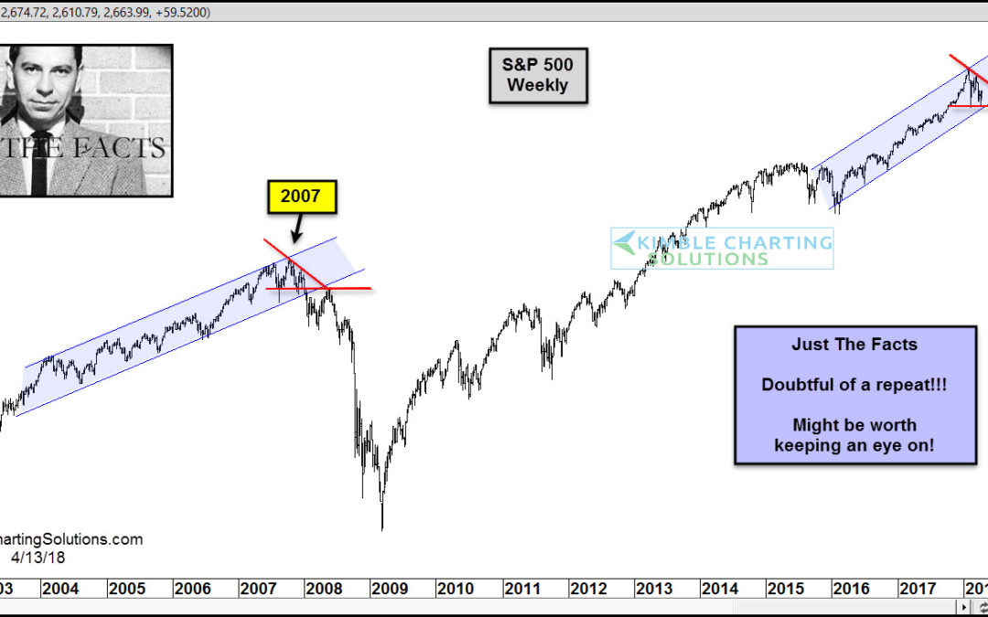S&P could be repeating 2007 pattern, says Joe Friday