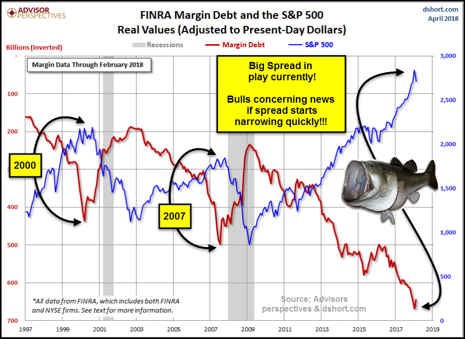 Margin Debt hits historical levels, watch this spread!