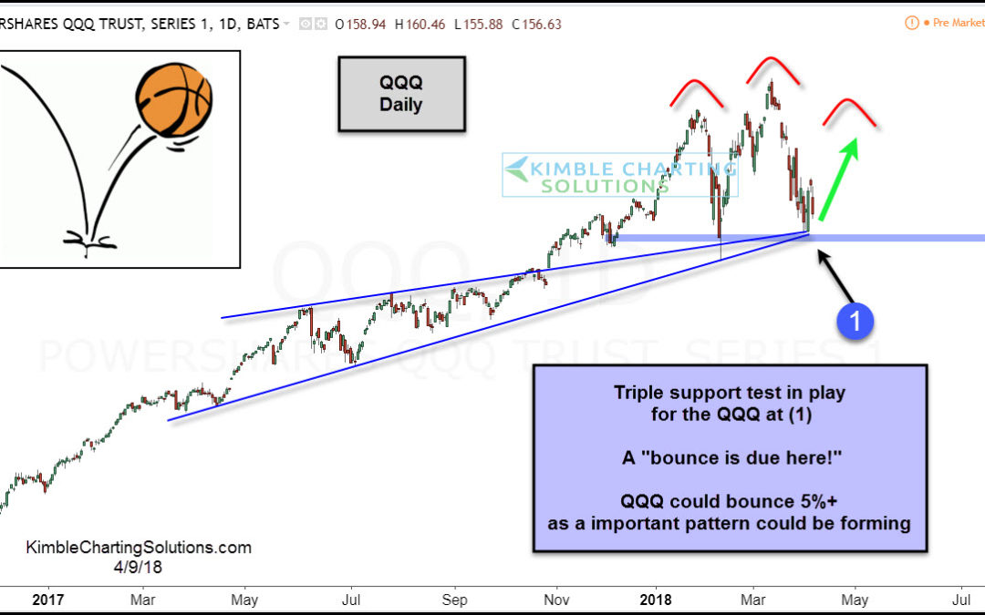 Tech ETF (QQQ) due a bounce at triple support