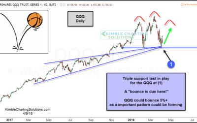 Tech ETF (QQQ) due a bounce at triple support