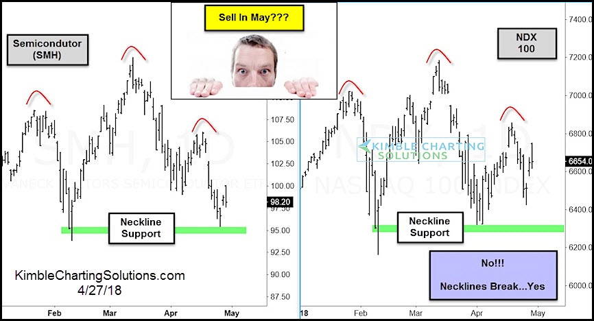Sell In May? Watch These Tech Stock Indices!