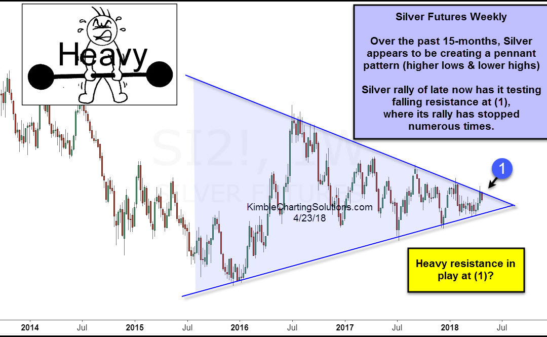 Silver facing heavy resistance, outcome different this time?