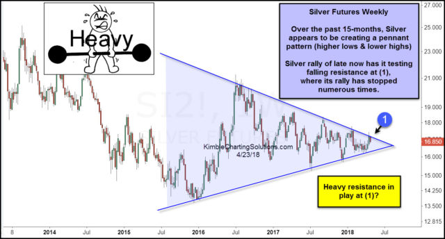 Silver Approaches Major Tipping Point (SLV)