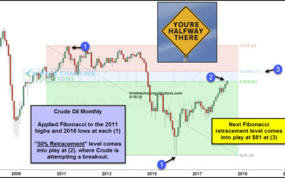 Crude Oil- About to rally 10% more, to $80?