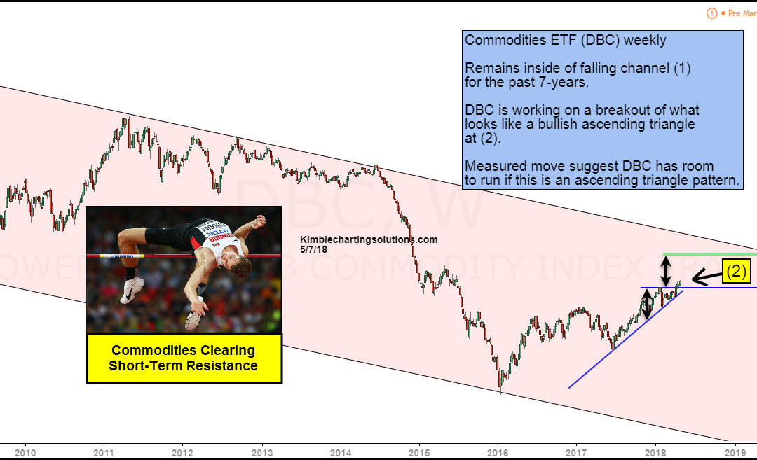 Commodities breaking above key resistance level!
