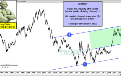 US Dollar Correction Over? Big Test Underway!