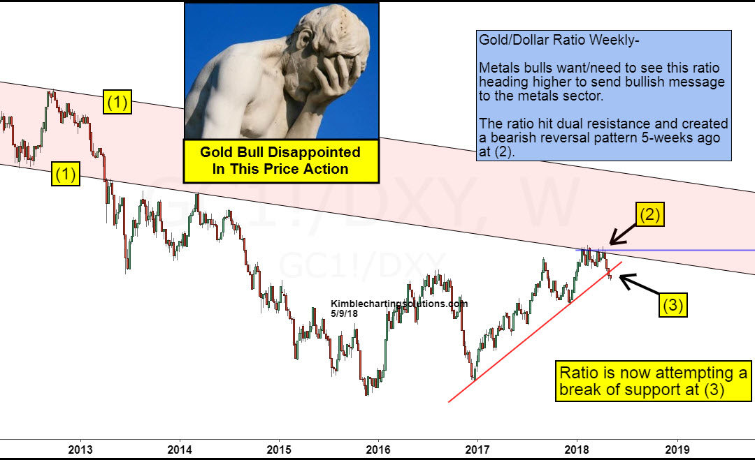 Gold Bulls- Disappointed to see this taking place!
