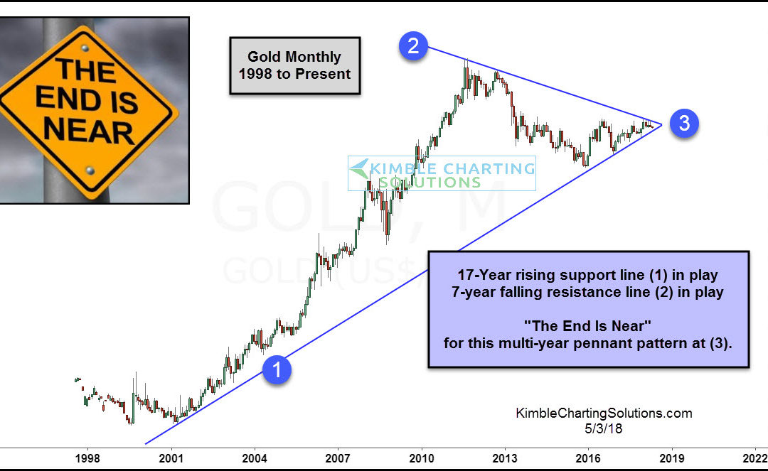 Gold- The End Is Near, Ready For The Opportunity?