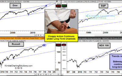 Stocks- Multi-decade breakout tests continue taking place!